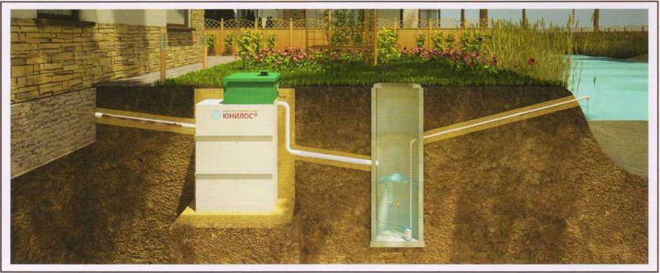 Очистные сооружения и способы канализирования частного дома