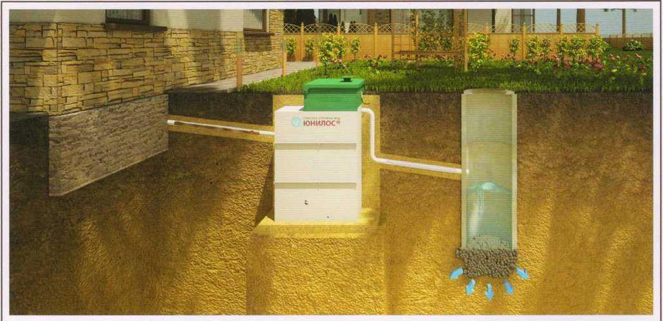Отведение очищенной воды в фильтрационный колодец