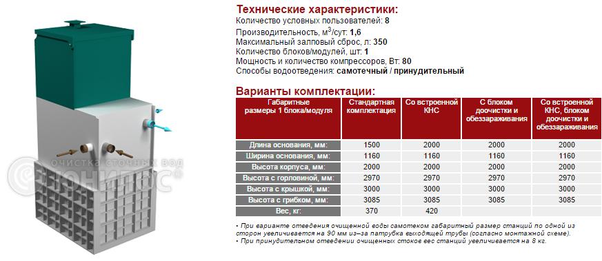 Cтанция ЮНИЛОС® – «АСТРА-8 лонг»