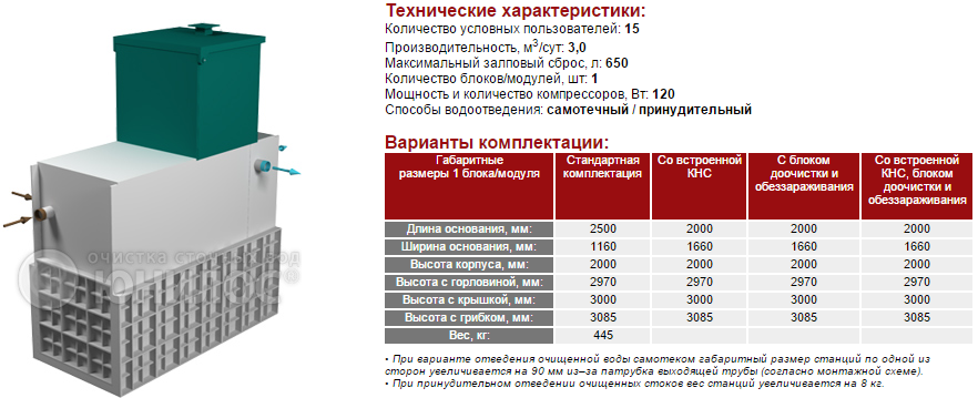 Cтанция ЮНИЛОС® – «АСТРА-15 лонг»