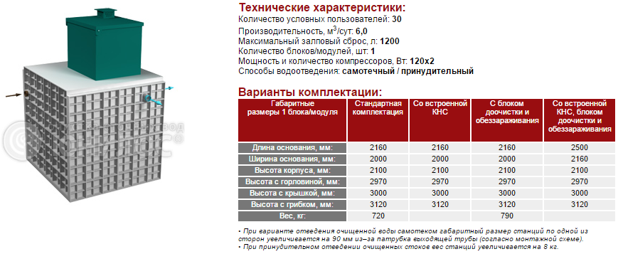 Cтанция ЮНИЛОС® – «АСТРА-30 лонг»