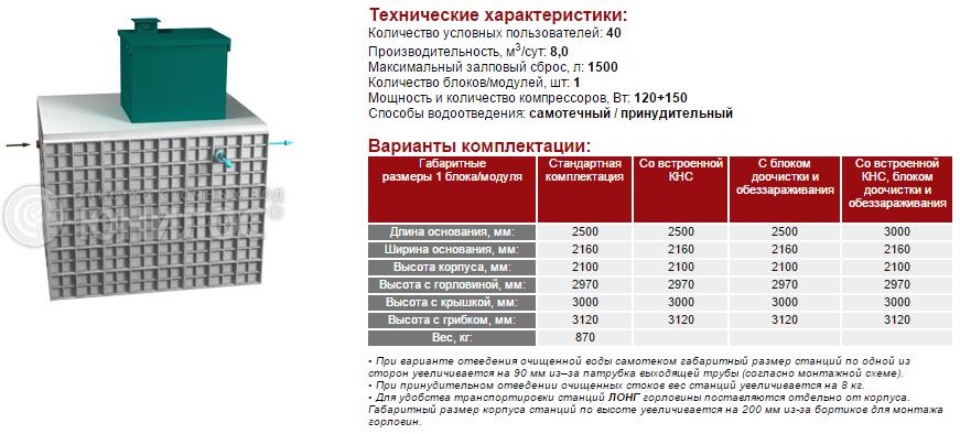 Cтанция ЮНИЛОС® – «АСТРА-40 лонг»