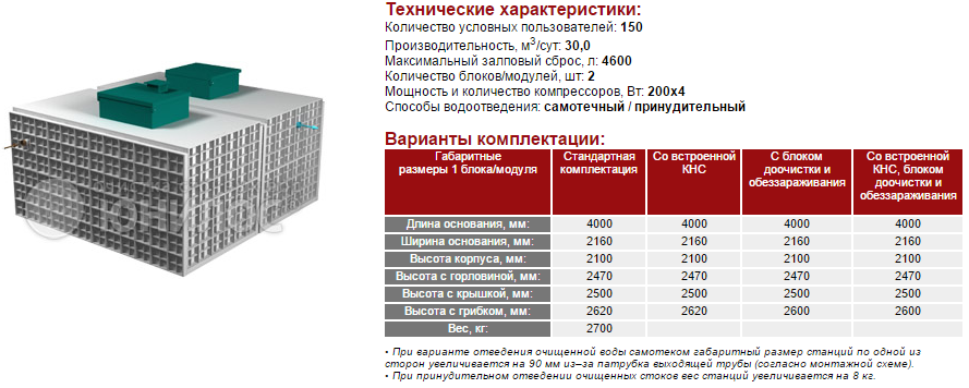Cтанция ЮНИЛОС® – «АСТРА-150 миди»