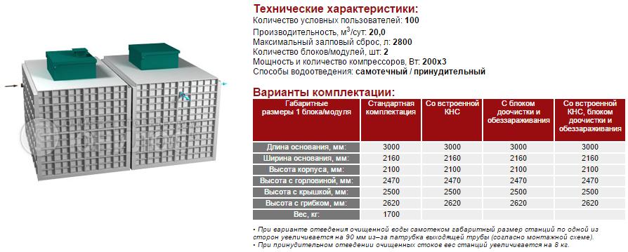 Cтанция ЮНИЛОС® – «АСТРА-100 миди»