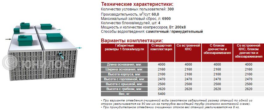 Cтанция ЮНИЛОС® – «АСТРА-300 миди»