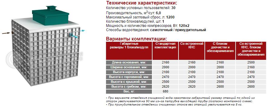 Cтанция ЮНИЛОС® – «АСТРА-30 миди»