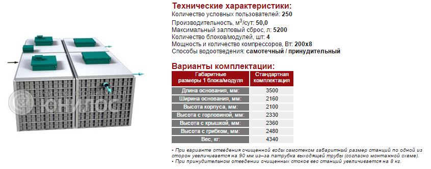 Cтанция ЮНИЛОС® – «АСТРА-250»