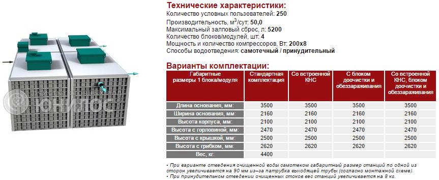 Cтанция ЮНИЛОС® – «АСТРА-250 миди»