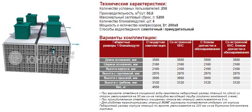 Cтанция ЮНИЛОС® – «АСТРА-250 лонг»