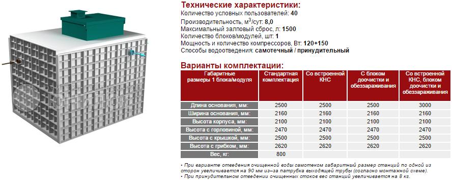 Cтанция ЮНИЛОС® – «АСТРА-40 миди»