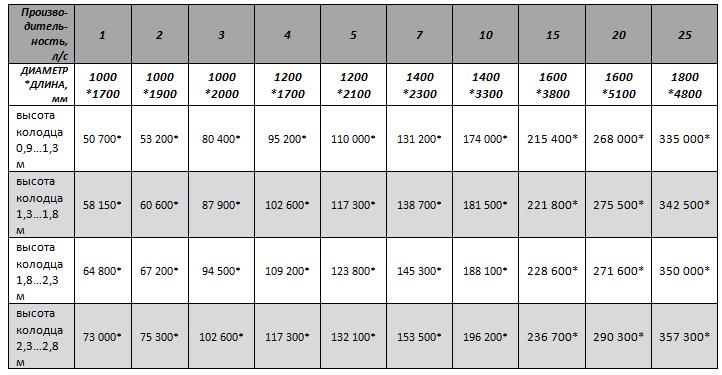 Цены на горизонтальные жироотделители из стеклопластика