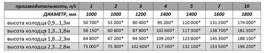 Цены на вертикальные стеклопластиковые жироуловители
