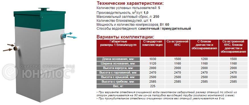 Cтанция ЮНИЛОС® – «АСТРА-5 миди»