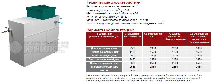 Cтанция ЮНИЛОС® – «АСТРА-15 миди»