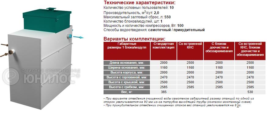Cтанция ЮНИЛОС® – «АСТРА-10 миди»