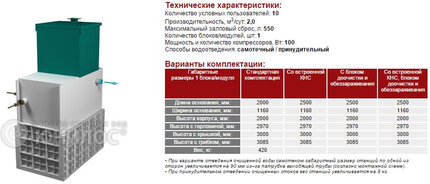 Cтанция ЮНИЛОС® – «АСТРА-10 лонг»