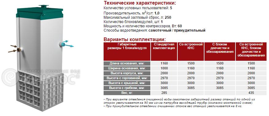 Cтанция ЮНИЛОС® – «АСТРА-5 лонг»