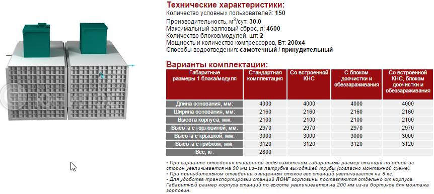 Cтанция ЮНИЛОС® – «АСТРА-150 лонг»