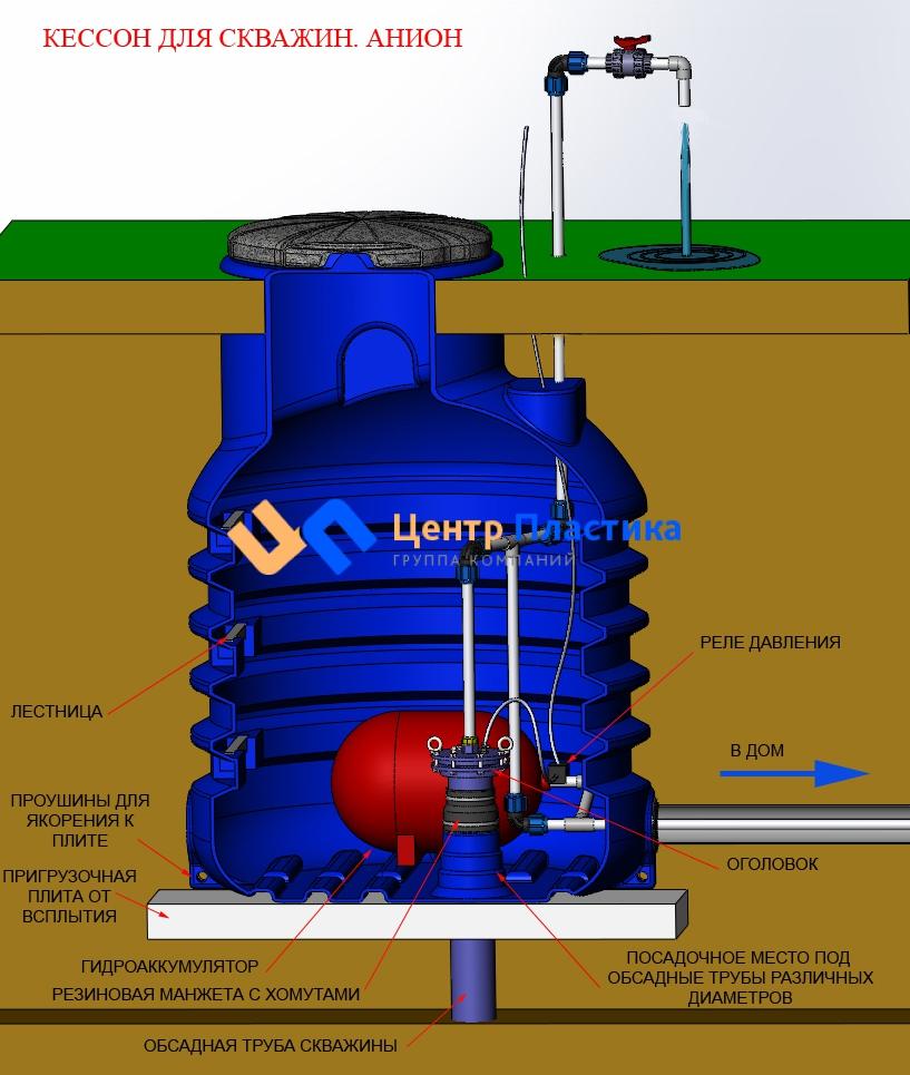 Оборудование скважины с кессоном своими руками фото 117