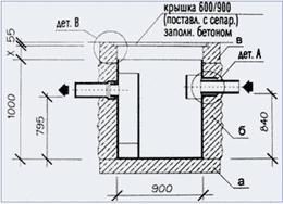 Схема установки жироотделителя ОТП-1