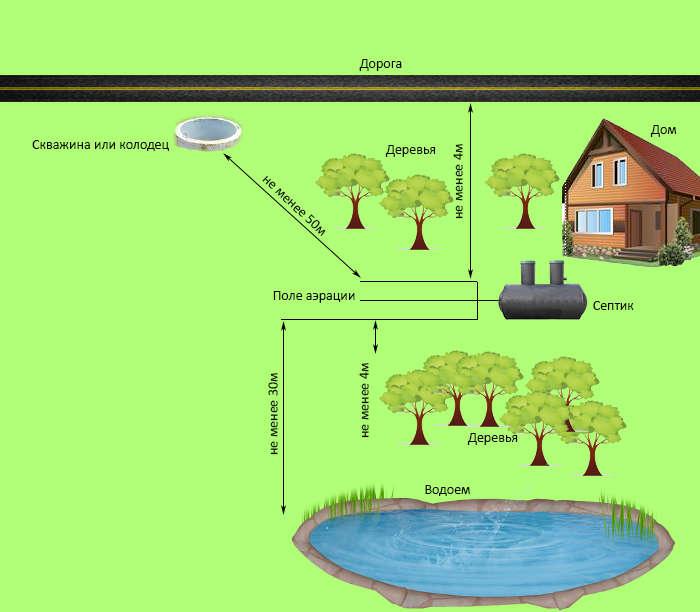 Схема размещения септика на территории