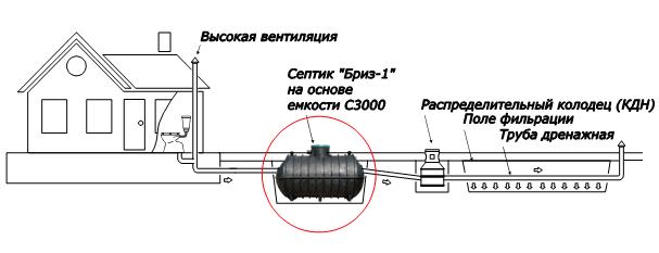 """Схема установки септика """"БРИЗ-1"""" для загородного дома"""