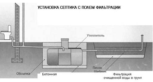 Септик с фильтрационным полем