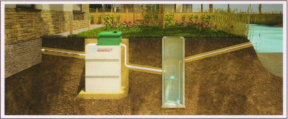 Выведение очищенной воды в водоем с использованием промежуточного колодца