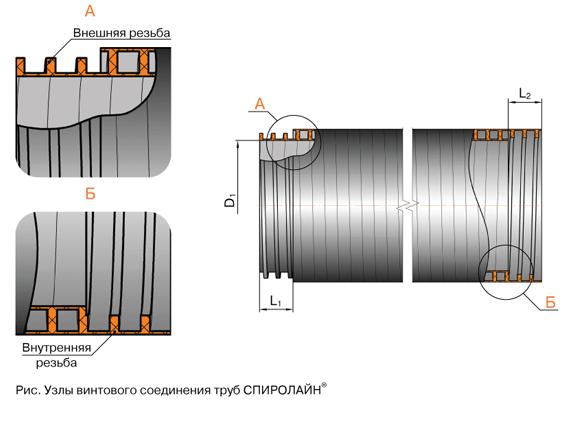 Узлы винтового соединения труб СПИРОЛАЙН