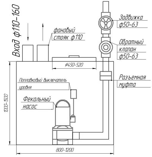 Схема бытовой мини КНС с постановкой в помещении на поверхность пола