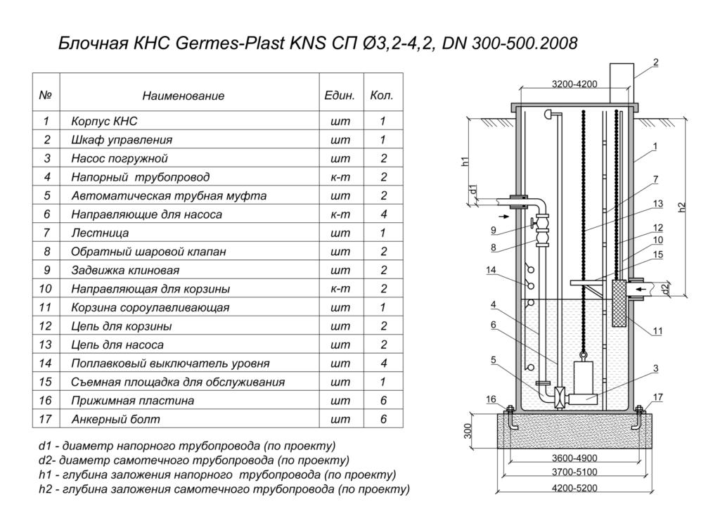 Схема комплектной полиэтиленовой КНС